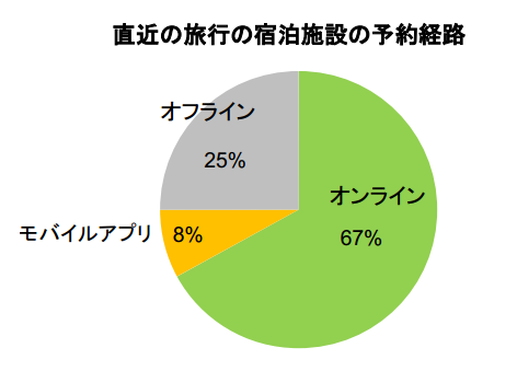 Japan is the lowest in the mobile site availability rank - TripAdvisor survey