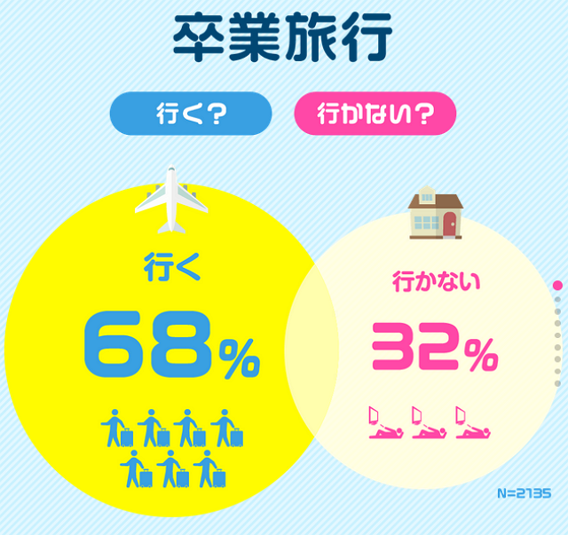 Twenty-four percent of Japanese students have both domestic and overseas graduation travel plans