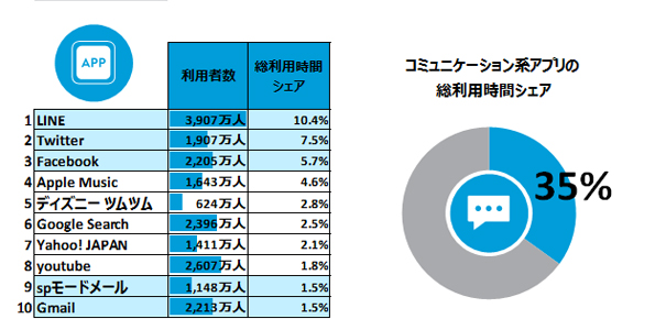 Eighty percent of Japanese smart phone users use apps for
