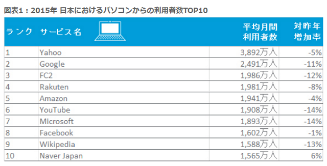 Yahoo! has the most Japanese users on PC, and No 1 app is LINE in