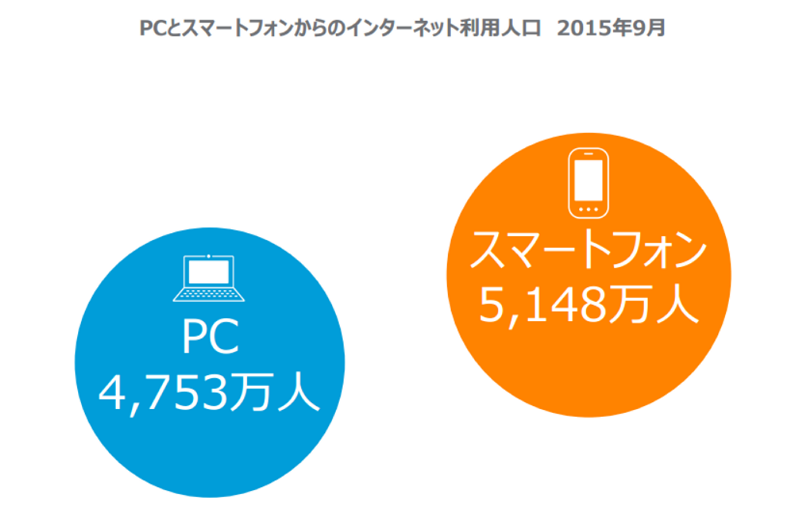 Smart phone users outnumber PC users in Japan due to a rapid increase in 45 years old or older users