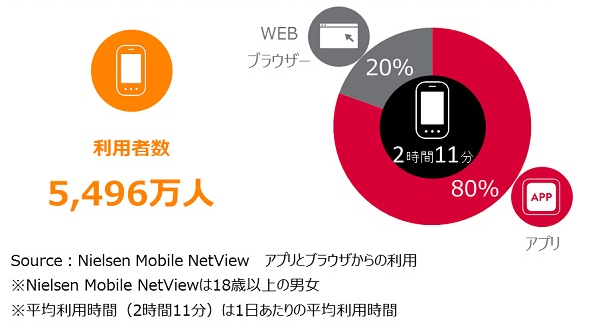 Japanese communication app LINE users reach 43 million, and Instagram users skyrocket by 80%
