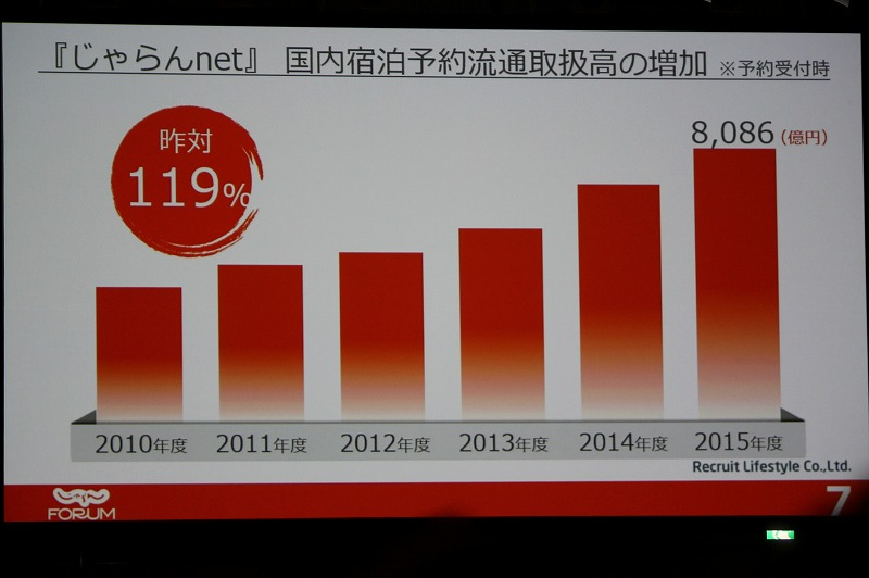 Jalan.net, one of the Japan's largest OTAs, had 19% more domestic accommodation booking transactions in FY2015