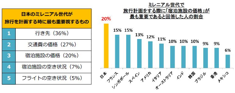 Japanese Millennial ranks at the bottom of 'overseas travel