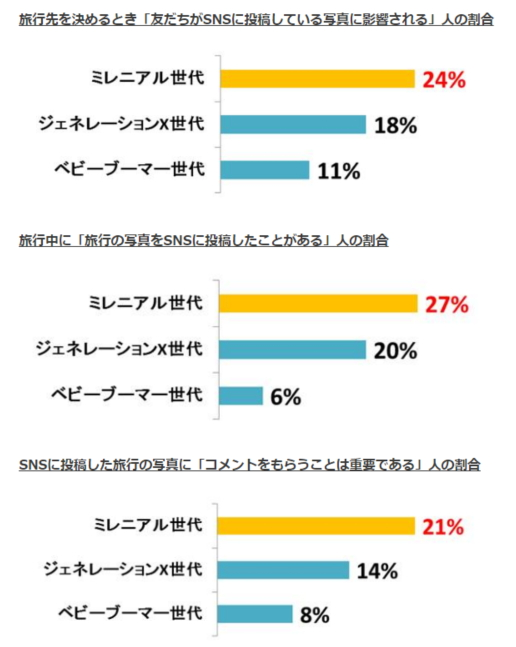 There are gaps among three generations in Japan in using SNS