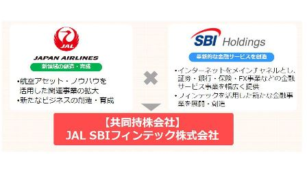 JAL enters the Fintech business by launching a holding company with SBI to create a new financial resource