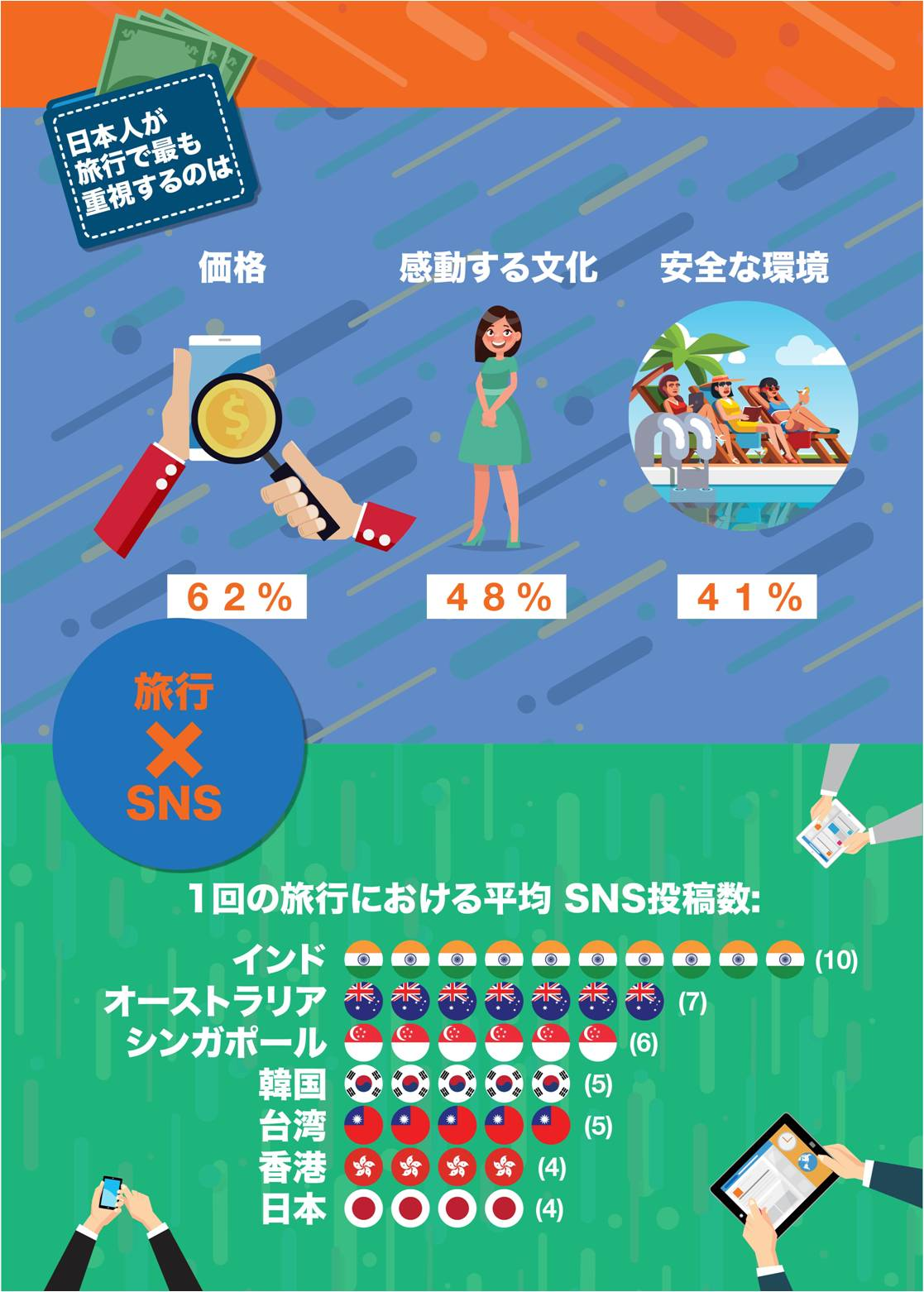 38% of Japanese travelers check 3 bookings sites before booking a hotel - KAYAK survey