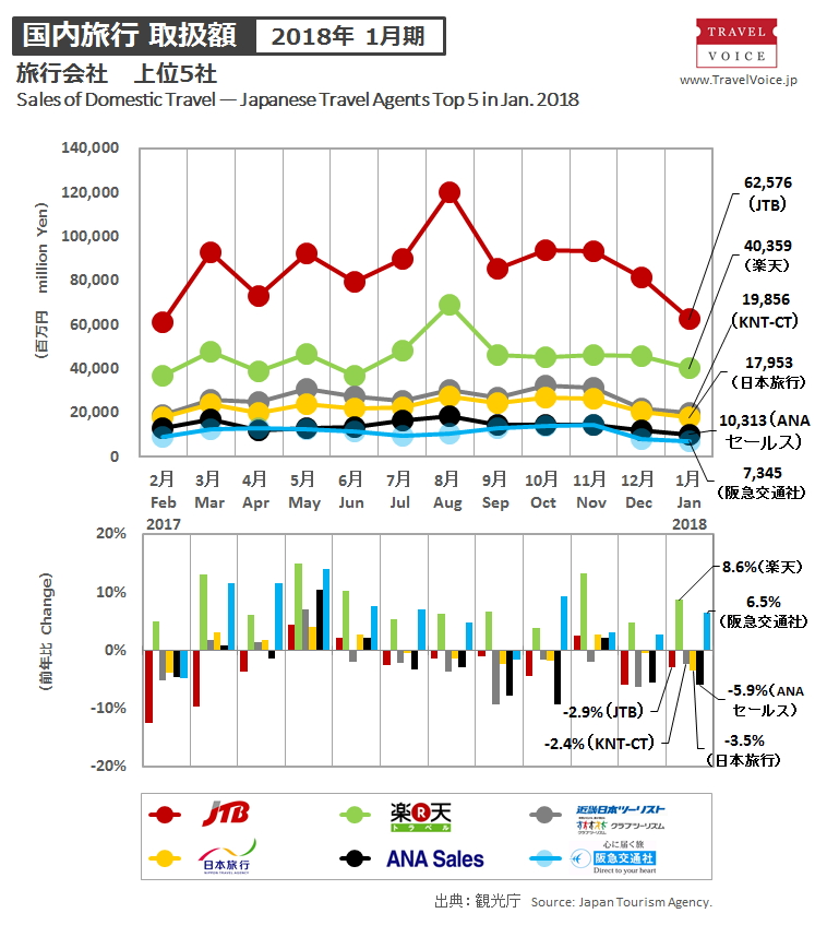 Comparison Of The Top 5 Japanese Travel Agents Results In