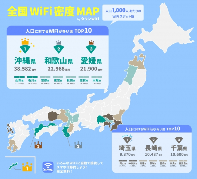 The top Wi-Fi density prefecture in Japan is Okinawa with 38.502 spots per 1,000 people