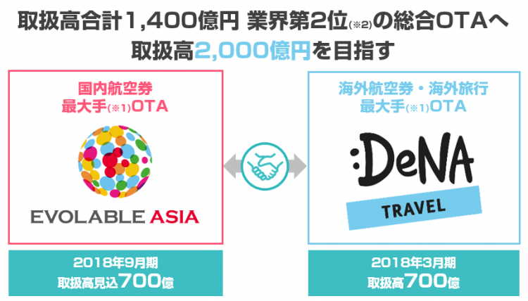 EVOLABLE ASIA, a rapidly growing Japanese OTA,  acquired DeNA TRAVEL to enhance international air ticket distribution