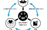 ANA forms a joint industry-academic-government project to demonstrate Universal MaaS in Yokosuka City