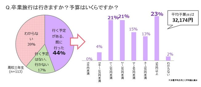 卒業旅行、高校3年生の4割が実施-平均予算は3.2万円