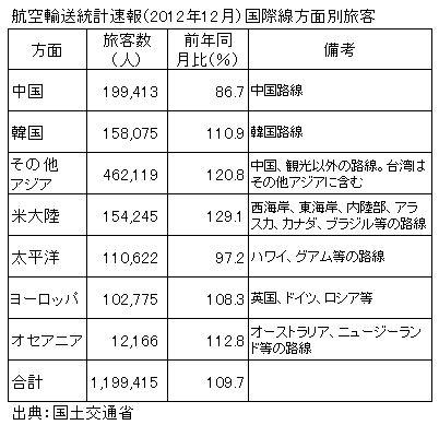 国際線旅客数、2012年12月は9.7%増、米大陸方面が大幅増加(本邦航空会社)