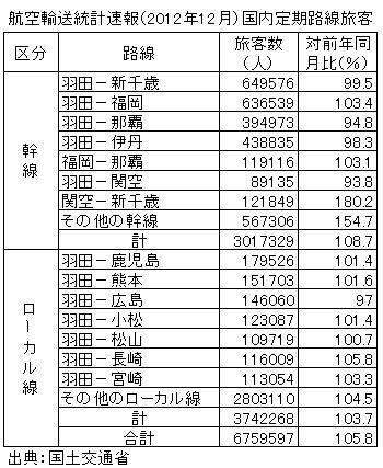 国内線旅客数、2012年12月は676万人で5.8%増、座席利用率は59.4%