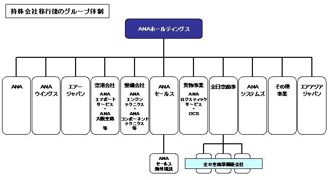 ANA/全日空、持株会社の社長に伊東氏、航空事業会社の社長は篠辺氏に