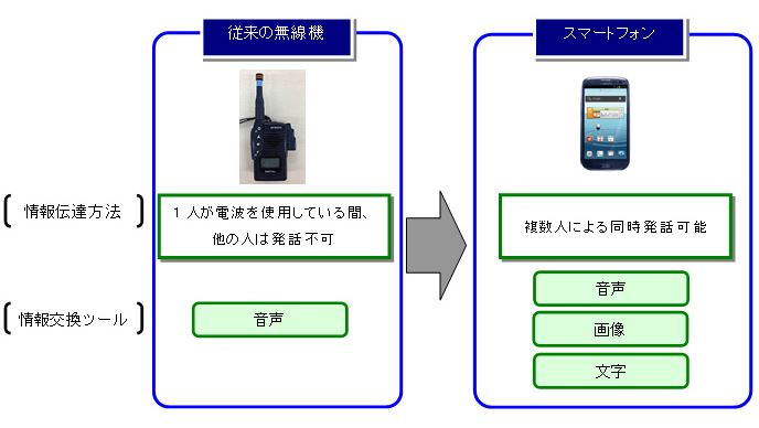 ANA/全日空、サービス業務を革新、旅客スタッフにスマートフォン導入