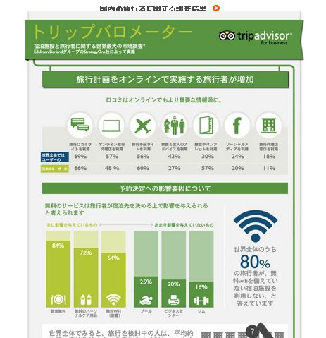 旅行予算増加への意欲、日本人は低水準 -トリップアドバイザー調査