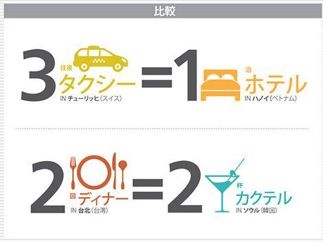 【ランキング】旅行者の出費が高い都市はオスロ、チューリッヒ ‐東京は12位に
