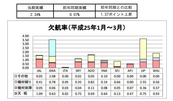 特定本邦航空輸送事業者、2013年(平成25年)1~3月の欠航率(国交省資料より)