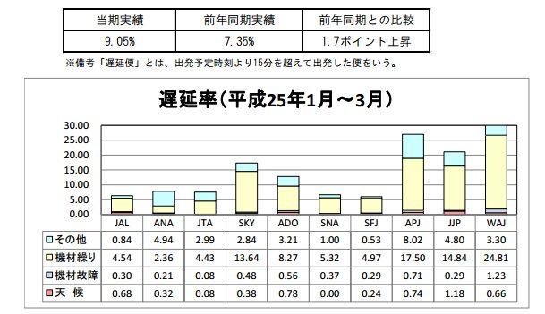 特定本邦航空輸送事業者、2013年(平成25年)1~3月の遅延率(国交省資料より)