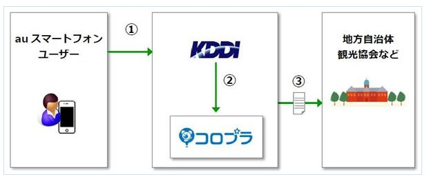 KDDIとコロプラ、位置情報ビッグデータ活用で観光動態調査レポートを提供
