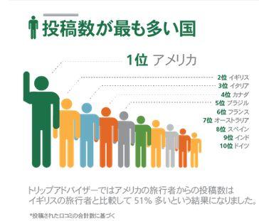 クチコミ件数の世界ランキング、首位はアメリカ人、日本人は写真投稿で1位に