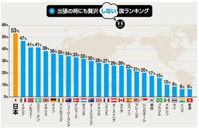 日本人の出張の贅沢度、「何も贅沢はしない」は53%、主要国中で最多