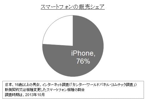 スマホ購買調査、10月のiPhone販売シェアは76%、拡大傾向続く