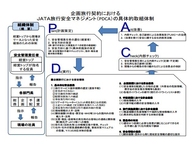 JATA、旅行安全マネジメントを3か年計画で推進、7月1日を「旅の安全の日」に