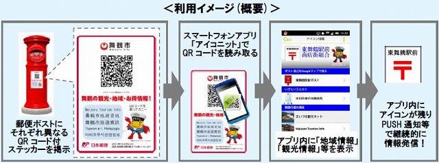 観光情報の発信拠点に「郵便ポスト」、スマホ向け地域情報サービスがスタート