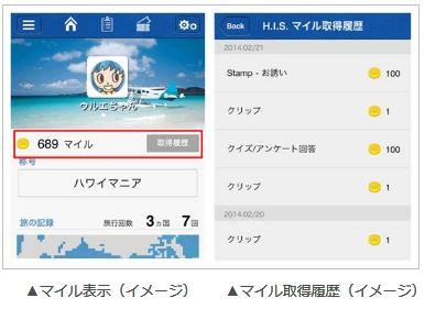 HIS、スマホ新アプリを発表、「HISマイル」も開始、起動だけもマイル付与