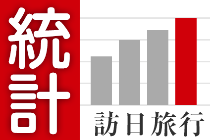 【図解】訪日外国人数が累計1200万人突破、2014年11月は39.1%増の116万9000人に