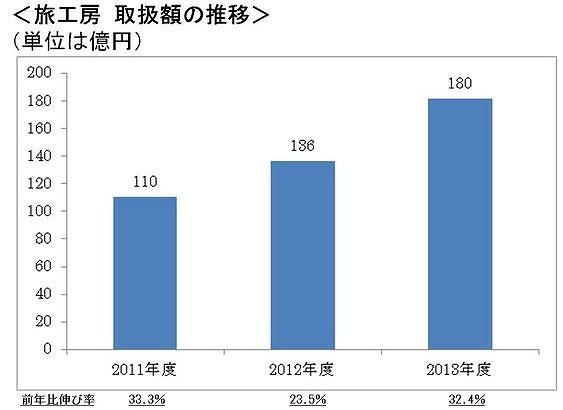 旅工房、2013年度の海外旅行取扱額は180億円超、3年連続で2割増に