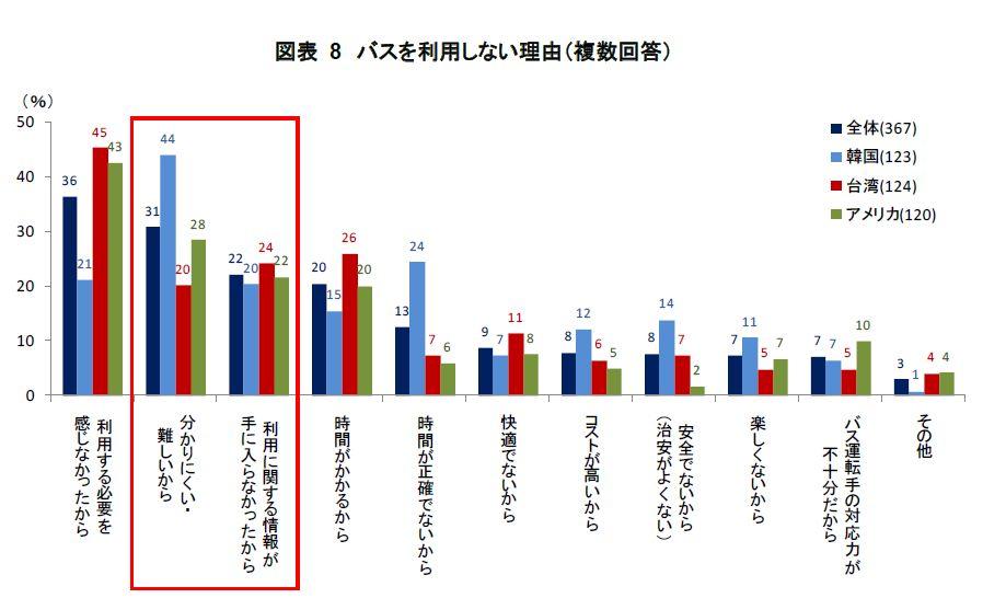 外国人観光客、首都圏の公共交通は満足度9割も、「分かりにくい」