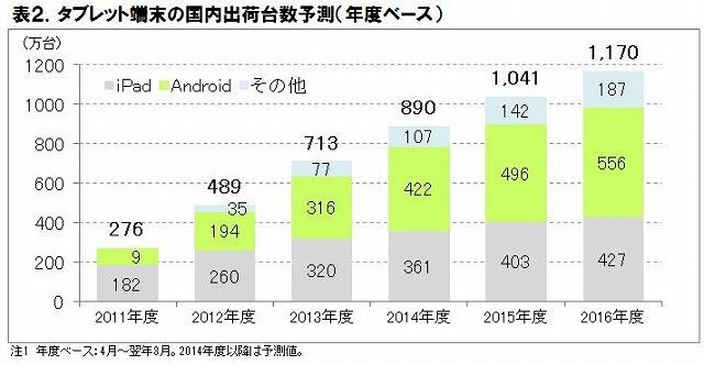 日本国内のタブレット端末市場、2015年度に1000万台、16年度に普及率5割超へ -ICT総研