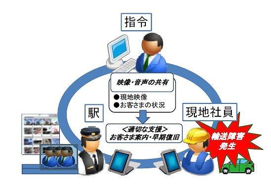 JR東日本、現場力強化でタブレット14万台を導入