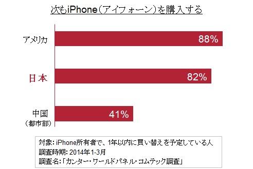 日本のiPhone所有者、次もiPhone購入を考えているのは82%