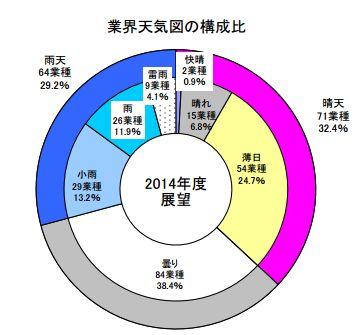 「業界天気図2014」で旅行・ホテル・旅館業は「薄日」の展望、国内と訪日が牽引 ―帝国データバンク