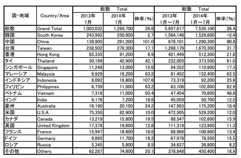 2014年7月訪日外客数推計値(JNTOプレスリリースより)