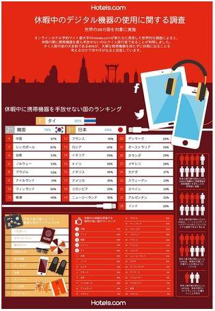 休暇中の仕事メールチェック、日本人は77%、旅行体験の誇張傾向ランキングでは9位 -Hotels.com調査