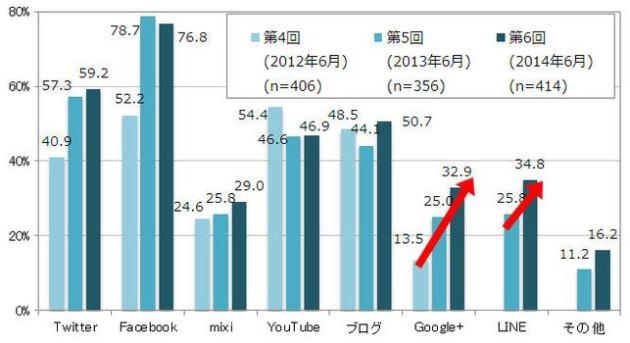 「第6回企業におけるソーシャルメディア活用に関する調査」より