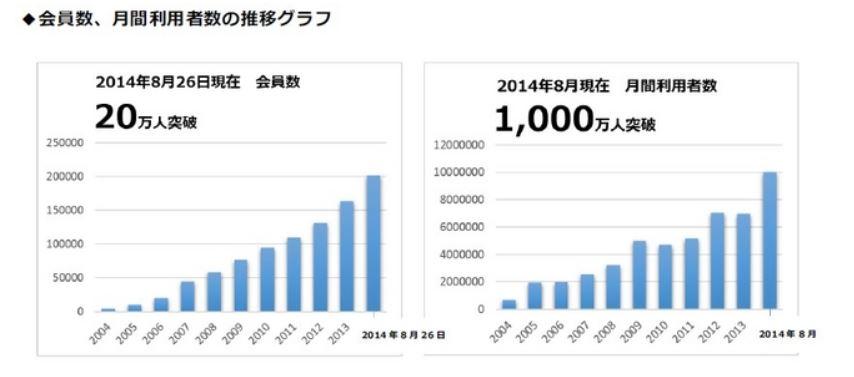 フォートラベルの会員数20万人・月間利用者数1000万人に、サービス開始から10年目で