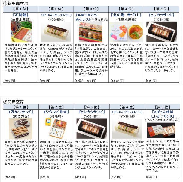 主要5空港の「空弁」売上数ランキング、沖縄・ポーク卵むすびなどご当地グルメが人気 -ANA売店で