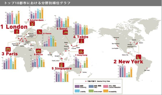 世界40都市の総合力ランキング2014、東京は4位、外国人旅行者・MICE増加で「文化・交流」分野が上昇