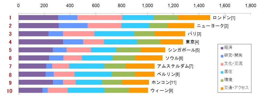 2014 年 総合ランキング上位 10 都市(カッコ内は2013年の結果):森財団発表資料より
