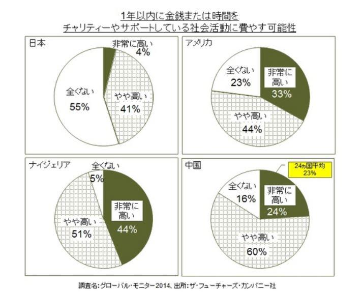 世界24か国のチャリティーへの関心度、1年以内に実施する可能性は米国77%・日本45% -カンタージャパン