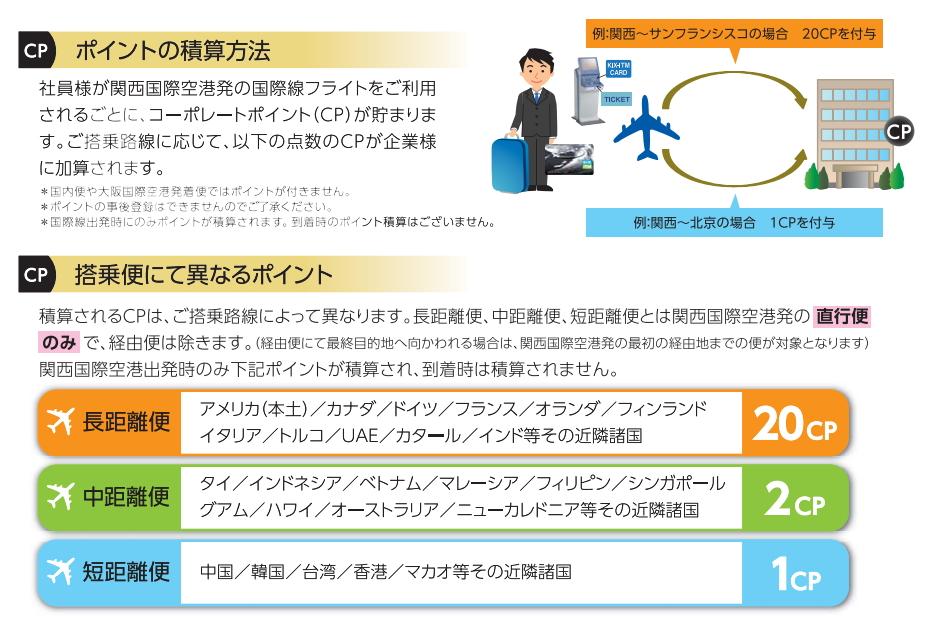 関西空港による資料より