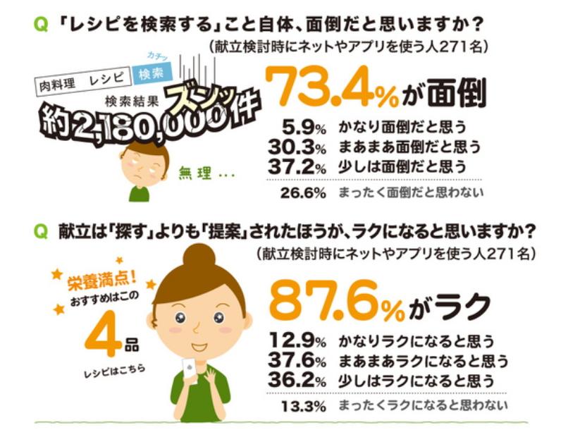 家事の意識調査で「料理のレシピ検索すら面倒」が7割、「提案されたほうが楽」が9割 ―東京エレクトロン