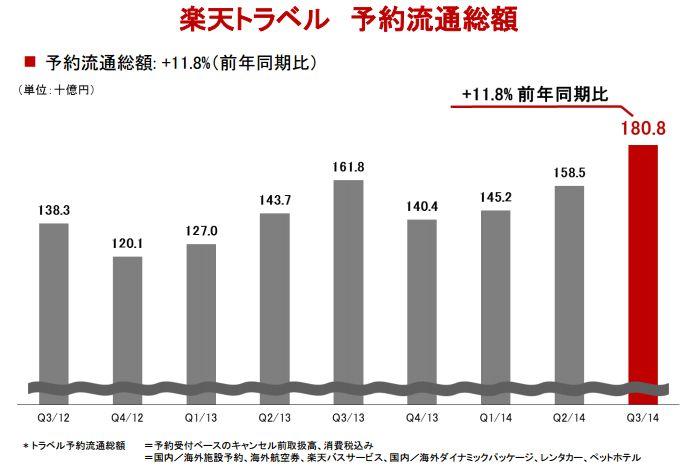 楽天・三木谷氏「インバウンドをさらにテコ入れ」、トラベル事業の予約流通総額が11.8%増の1808億に -2014年第3四半期決算