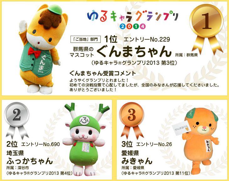 ゆるキャラグランプリ2014、決選投票で1位群馬県「ぐんまちゃん」・2位埼玉県「ふっかちゃん」に